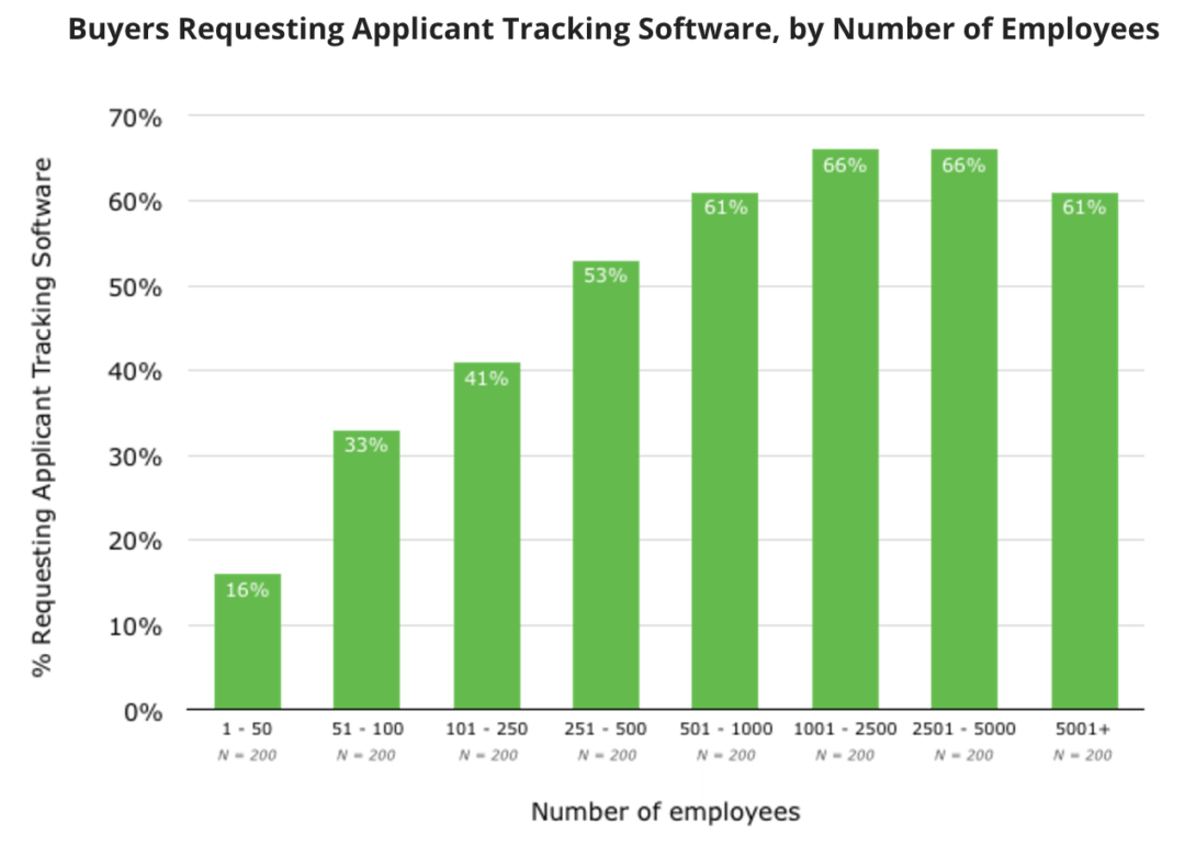 Buyers Requesting Applicant Tracking Software