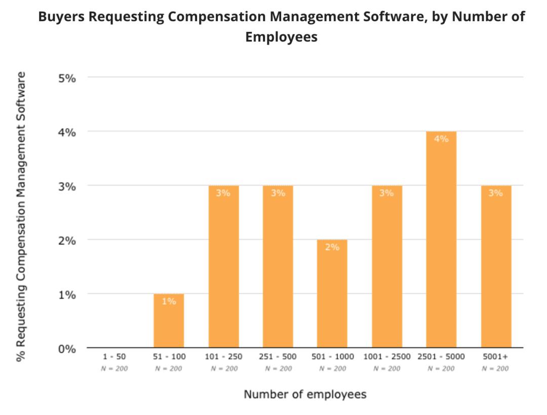 Buyers Requesting Compensation Management