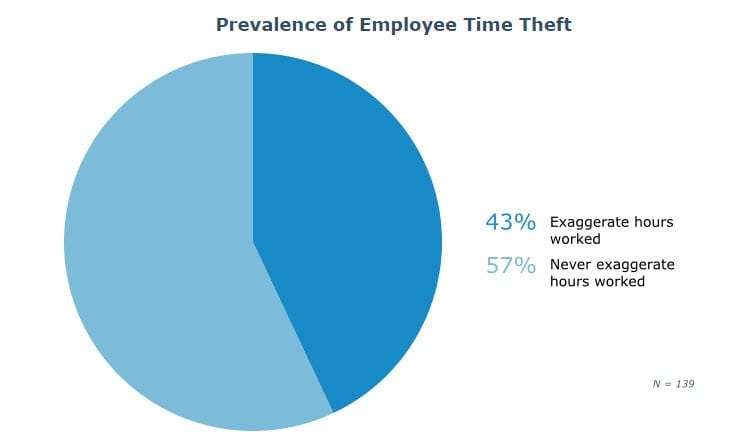 prevalence-ee-time-theft