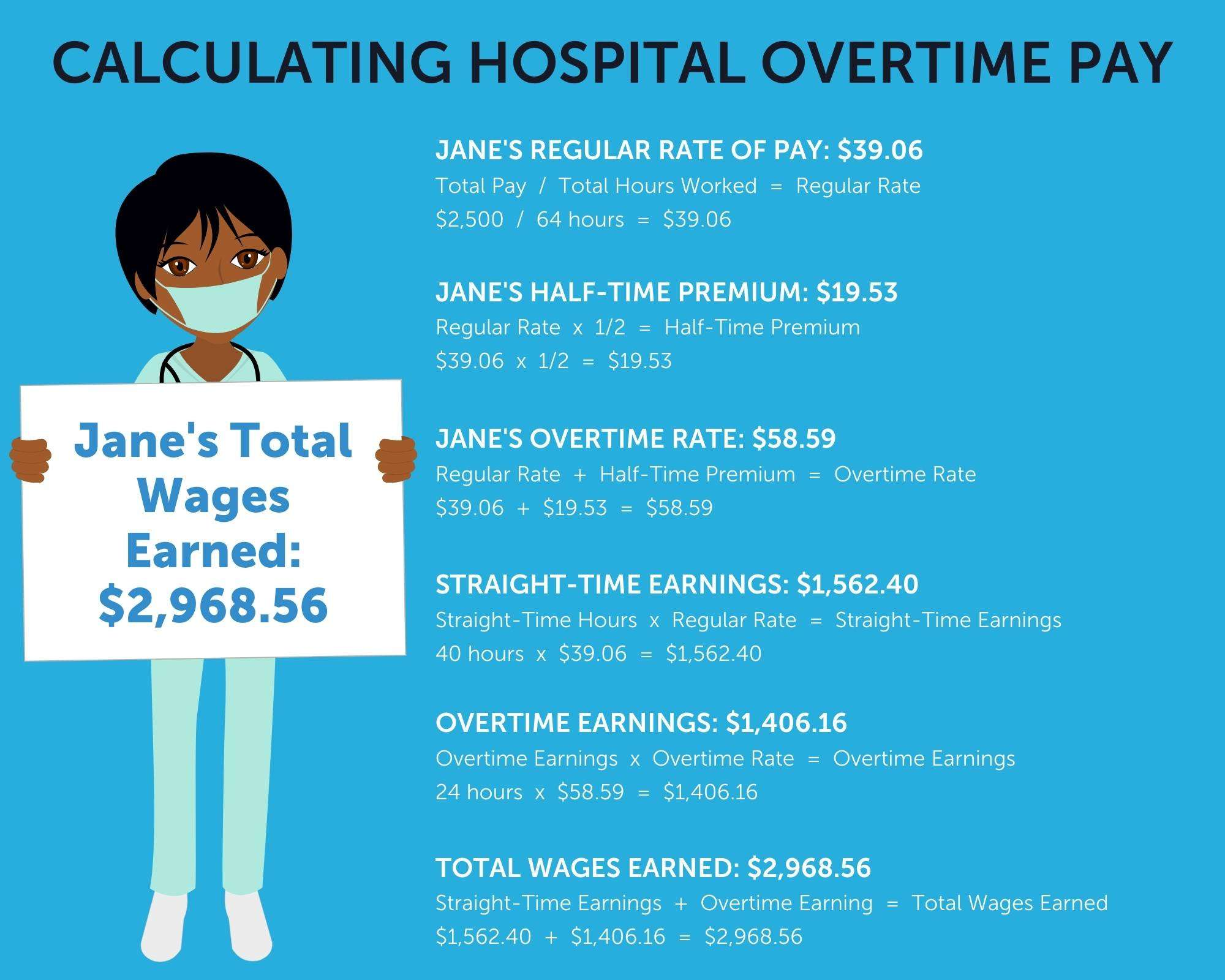 Calculating Hospital Overtime Pay