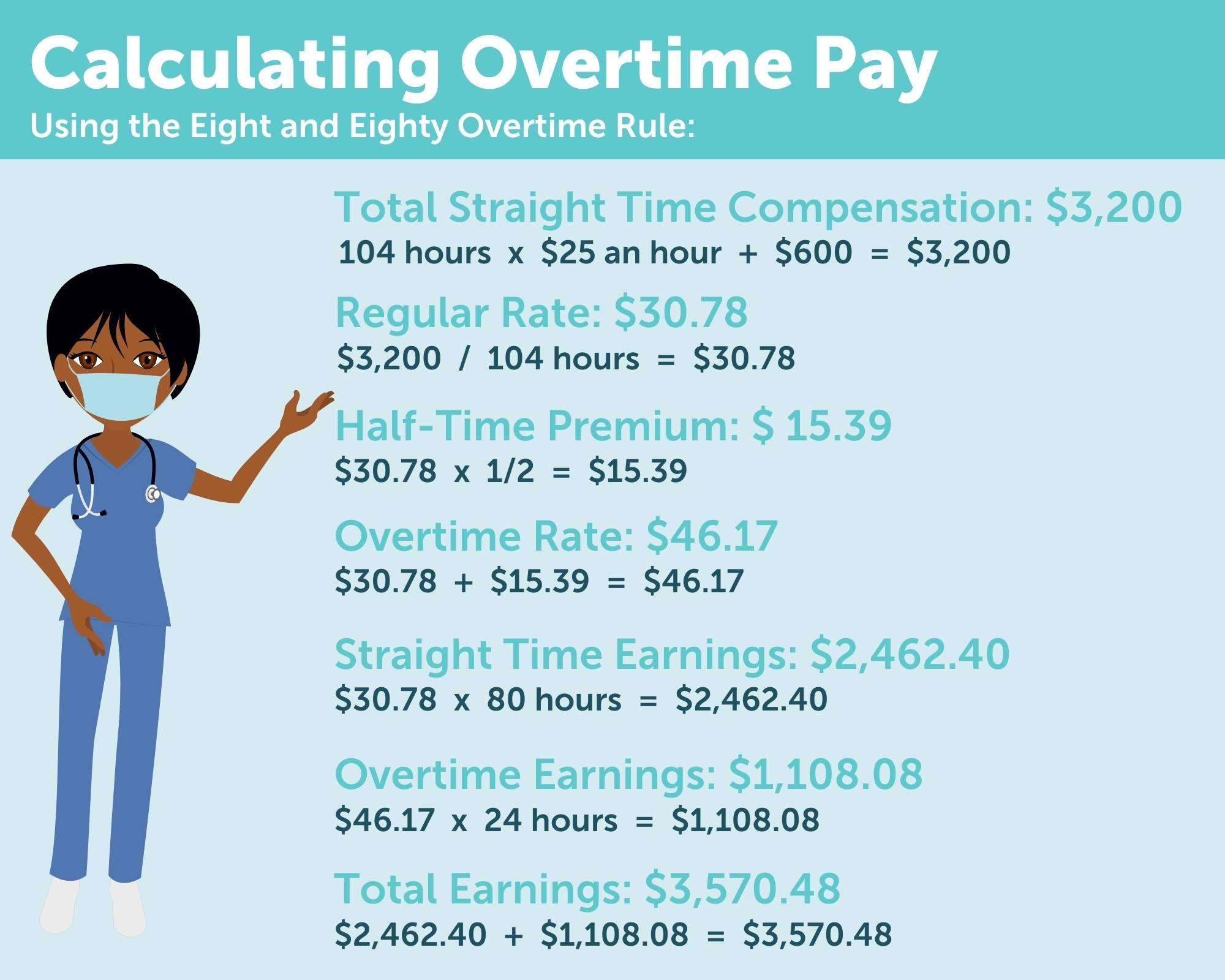 Calculating Overtime Pay Using 8 And 80 Rule