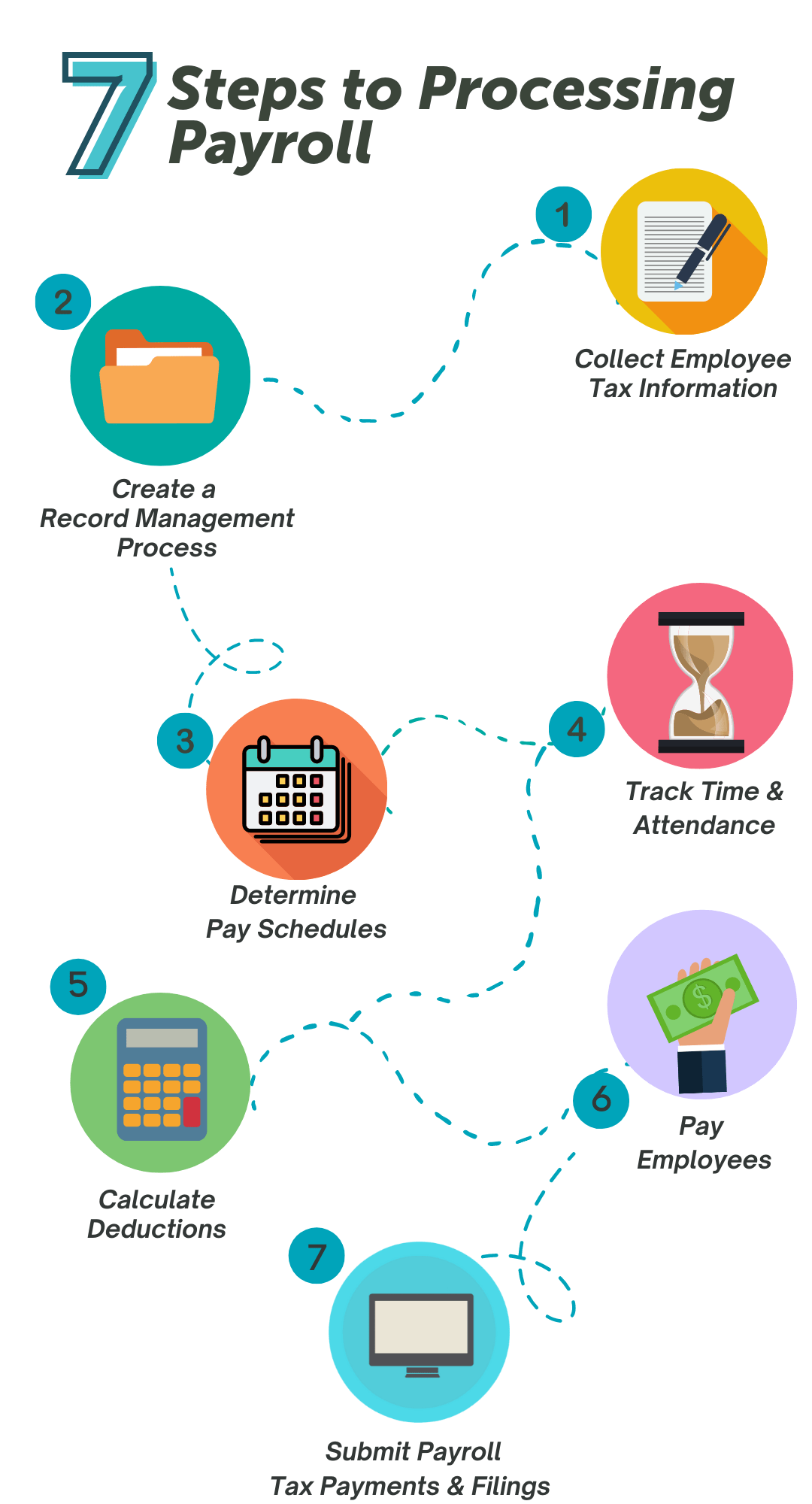 How to Process Payroll: A 7 Step Guide